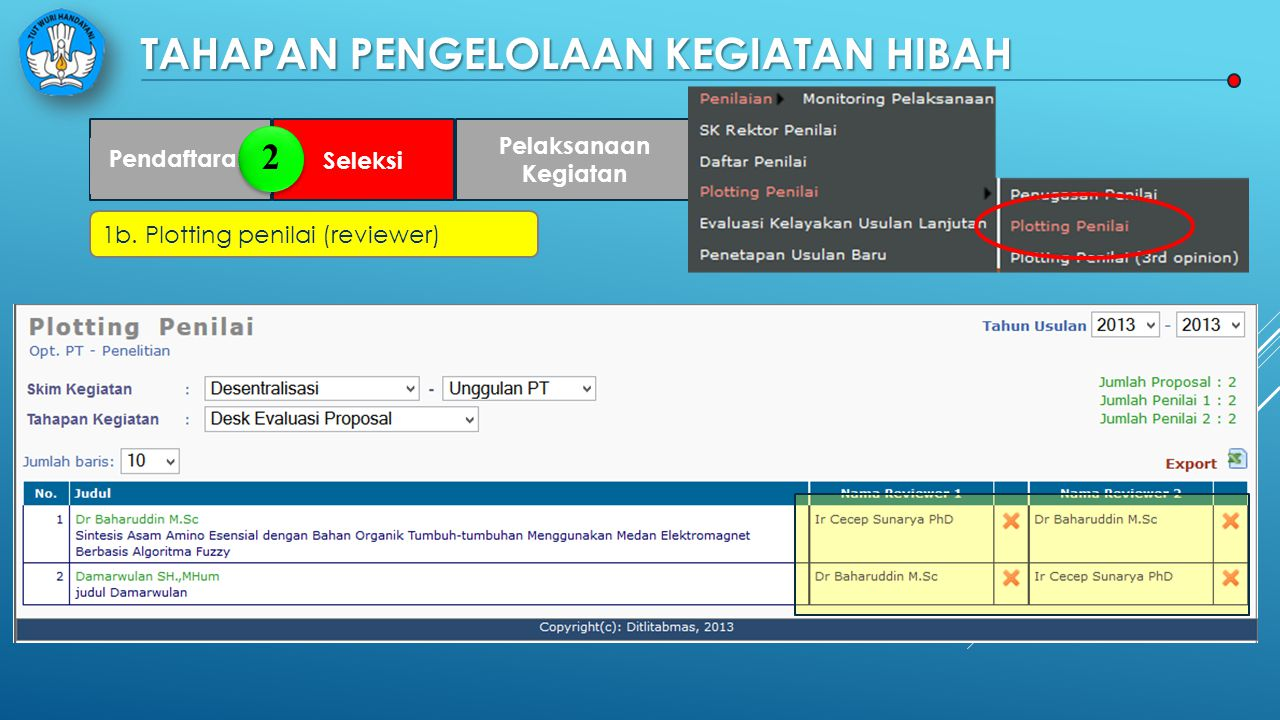TAHAPAN PENGELOLAAN KEGIATAN HIBAH Pendaftaran Seleksi Pelaksanaan Kegiatan Pelaporan 1b. Plotting penilai (reviewer) 2