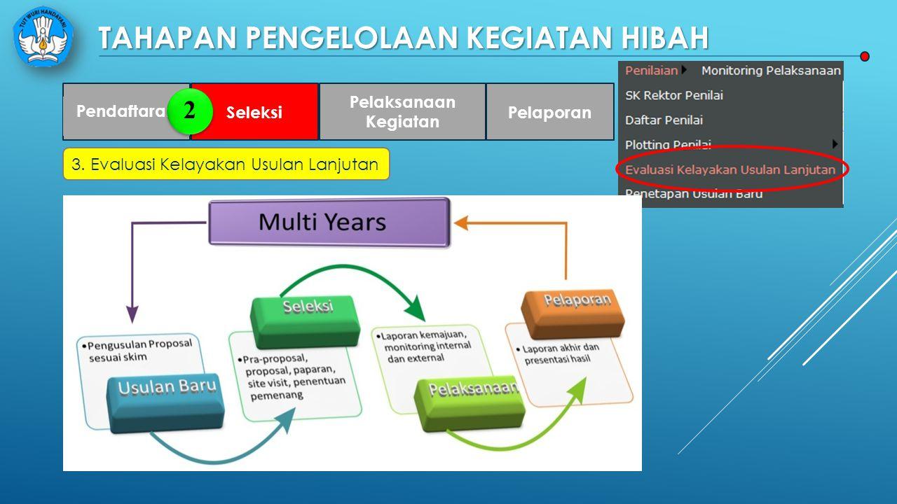 TAHAPAN PENGELOLAAN KEGIATAN HIBAH Pendaftaran Seleksi Pelaksanaan Kegiatan Pelaporan 3. Evaluasi Kelayakan Usulan Lanjutan 2