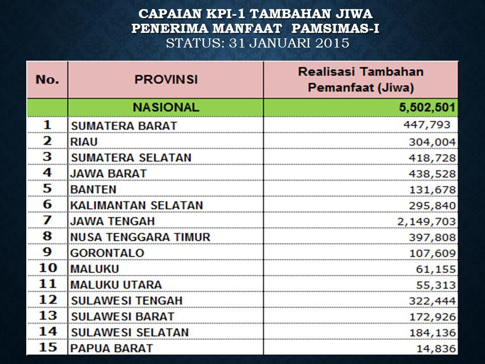 CAPAIAN KPI-1 TAMBAHAN JIWA PENERIMA MANFAAT PAMSIMAS-I CAPAIAN KPI-1 TAMBAHAN JIWA PENERIMA MANFAAT PAMSIMAS-I STATUS: 31 JANUARI 2015