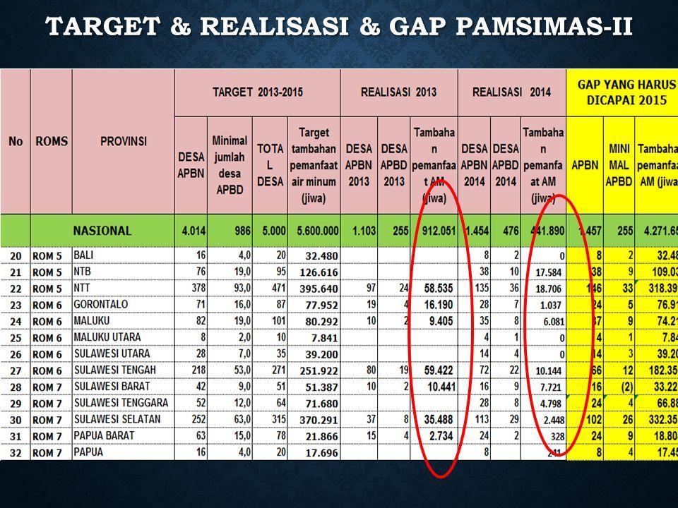 TARGET & REALISASI & GAP PAMSIMAS-II