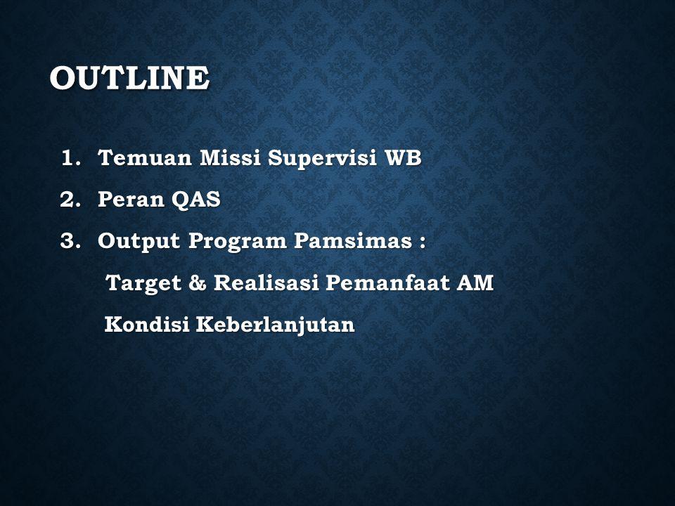 OUTLINE 1.Temuan Missi Supervisi WB 2.Peran QAS 3.Output Program Pamsimas : Target & Realisasi Pemanfaat AM Target & Realisasi Pemanfaat AM Kondisi Keberlanjutan Kondisi Keberlanjutan