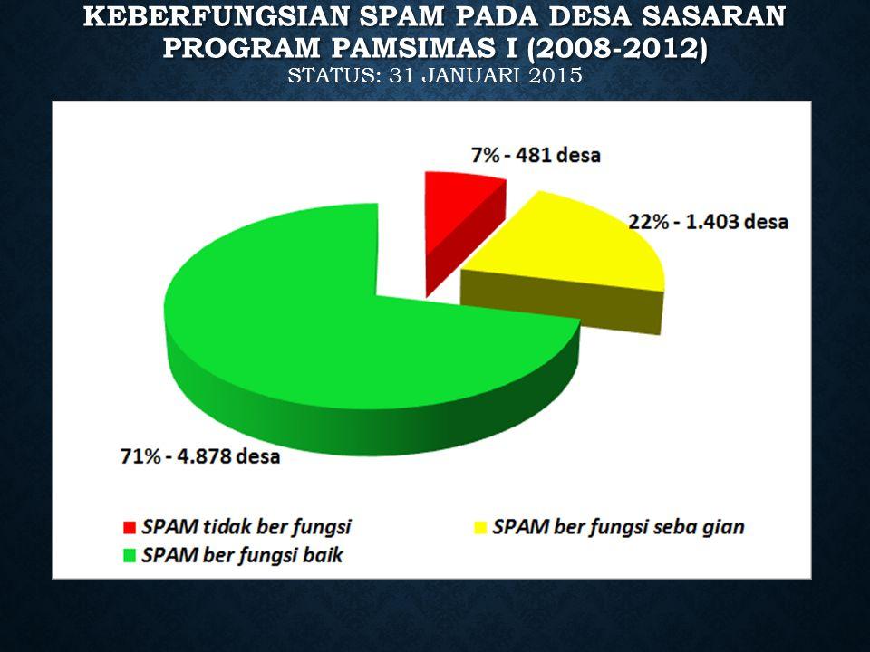 KEBERFUNGSIAN SPAM PADA DESA SASARAN PROGRAM PAMSIMAS I (2008-2012) KEBERFUNGSIAN SPAM PADA DESA SASARAN PROGRAM PAMSIMAS I (2008-2012) STATUS: 31 JAN