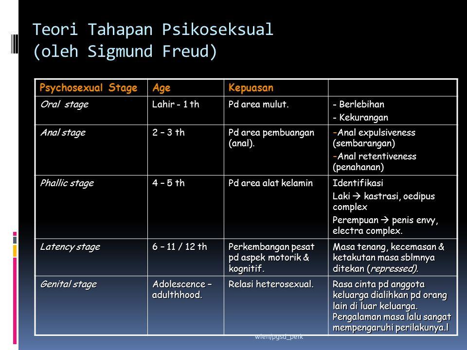 Teori Tahapan Psikoseksual (oleh Sigmund Freud) Psychosexual Stage AgeKepuasan Oral stage Lahir - 1 th Pd area mulut. - Berlebihan - Kekurangan Anal s