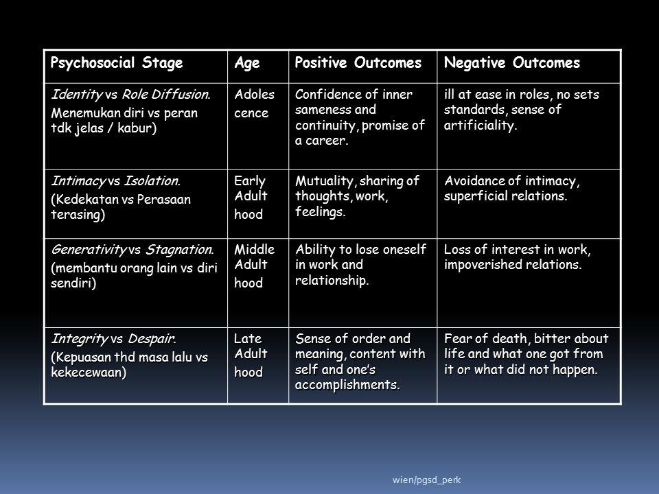 Psychosocial Stage Age Positive Outcomes Negative Outcomes Identity vs Role Diffusion. Menemukan diri vs peran tdk jelas / kabur) Adolescence Confiden