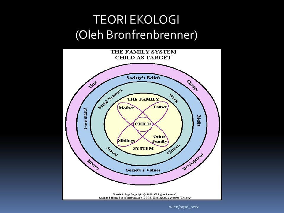 TEORI EKOLOGI (Oleh Bronfrenbrenner) wien/pgsd_perk
