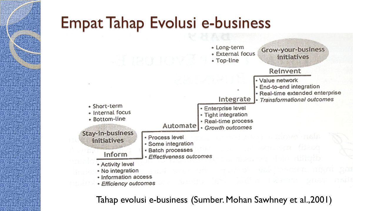 Empat Tahap Evolusi e-business Tahap evolusi e-business (Sumber. Mohan Sawhney et al.,2001)