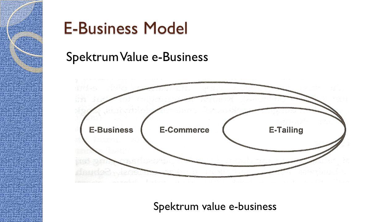 E-Business Model Spektrum Value e-Business Spektrum value e-business