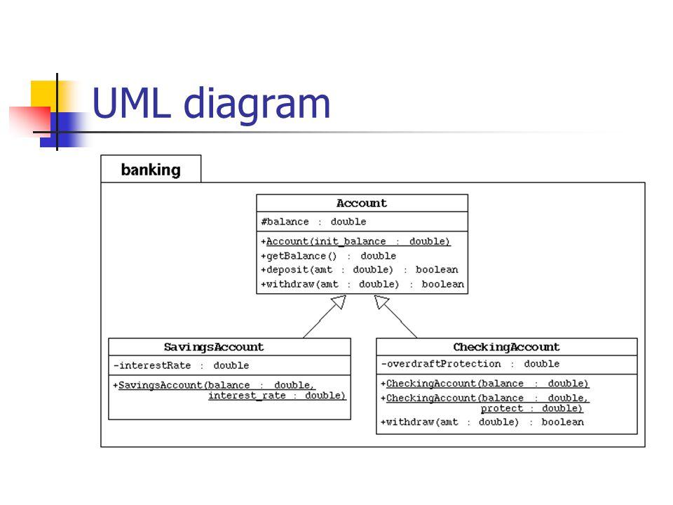 Langkah-langkah: Pada Banking package tambahkan subclass SavingsAccount dan CheckingAccount sebagaimana digambarkan pada UML diagram diatas 1.