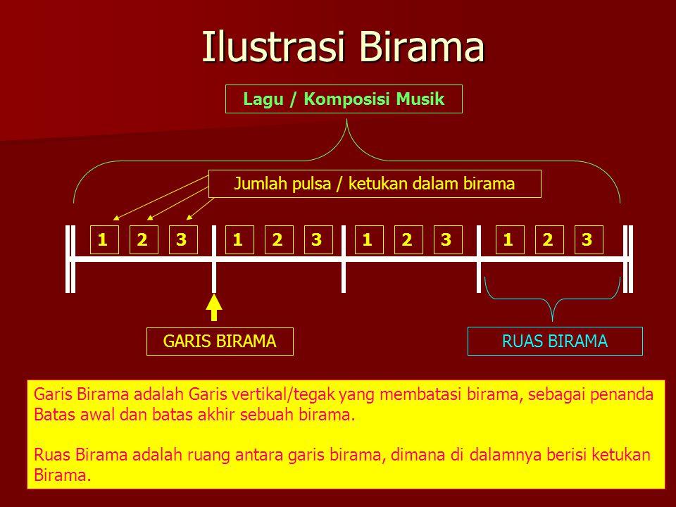 Ilustrasi Birama 123123123123 GARIS BIRAMA Lagu / Komposisi Musik RUAS BIRAMA Jumlah pulsa / ketukan dalam birama Garis Birama adalah Garis vertikal/tegak yang membatasi birama, sebagai penanda Batas awal dan batas akhir sebuah birama.