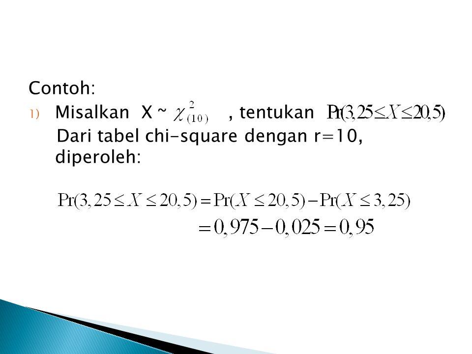 Contoh: 1) Misalkan X ~, tentukan Dari tabel chi-square dengan r=10, diperoleh: