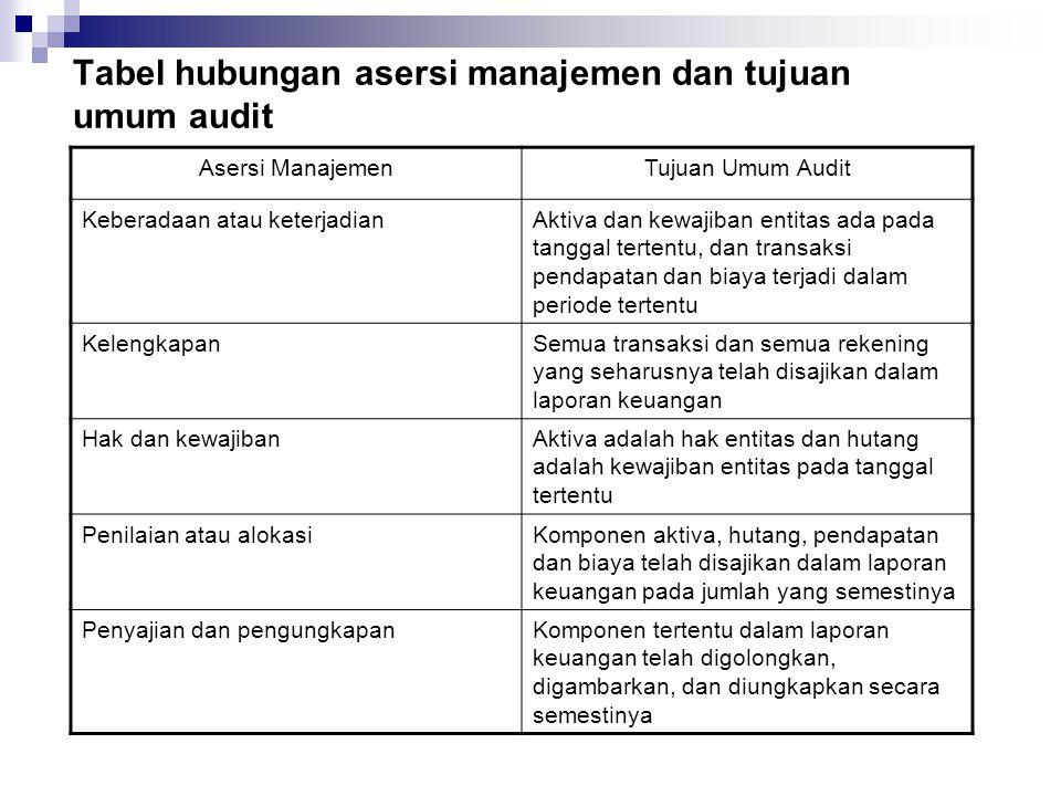 Tabel hubungan asersi manajemen dan tujuan umum audit Asersi ManajemenTujuan Umum Audit Keberadaan atau keterjadianAktiva dan kewajiban entitas ada pa