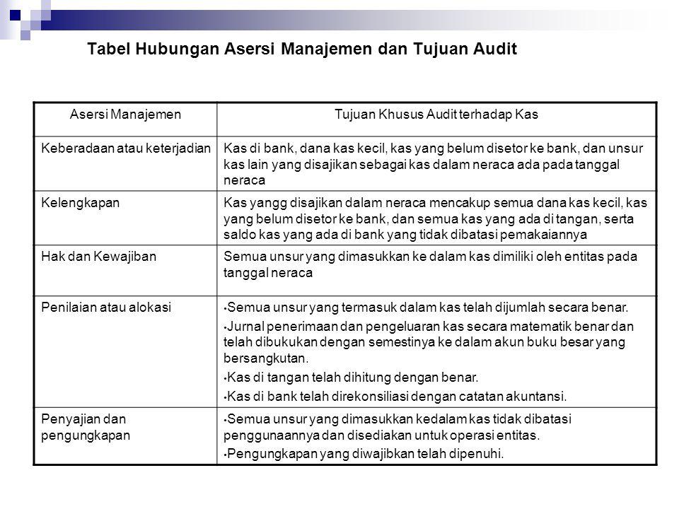 Tabel Hubungan Asersi Manajemen dan Tujuan Audit Asersi ManajemenTujuan Khusus Audit terhadap Kas Keberadaan atau keterjadianKas di bank, dana kas kec