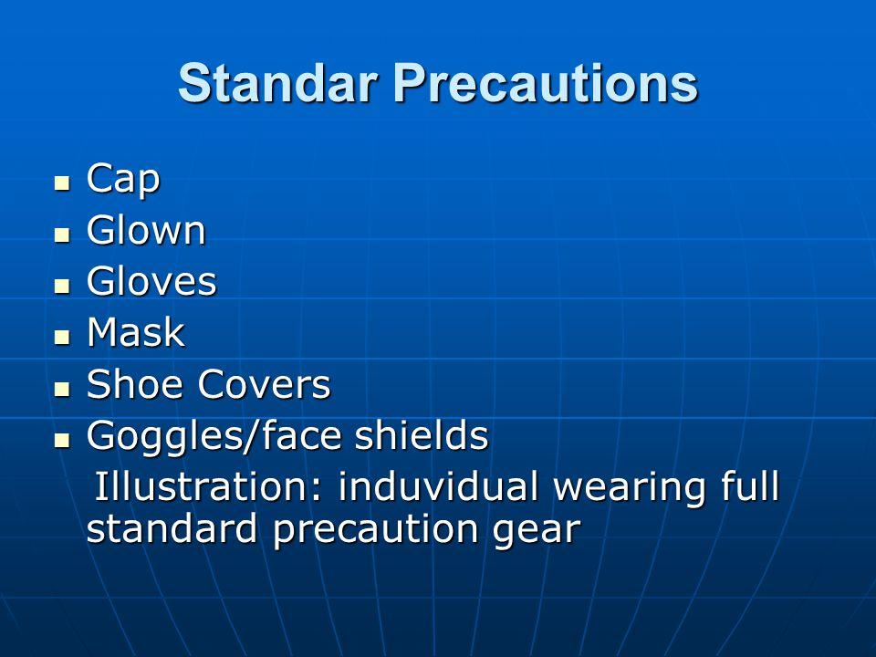 Standar Precautions Cap Cap Glown Glown Gloves Gloves Mask Mask Shoe Covers Shoe Covers Goggles/face shields Goggles/face shields Illustration: induvi