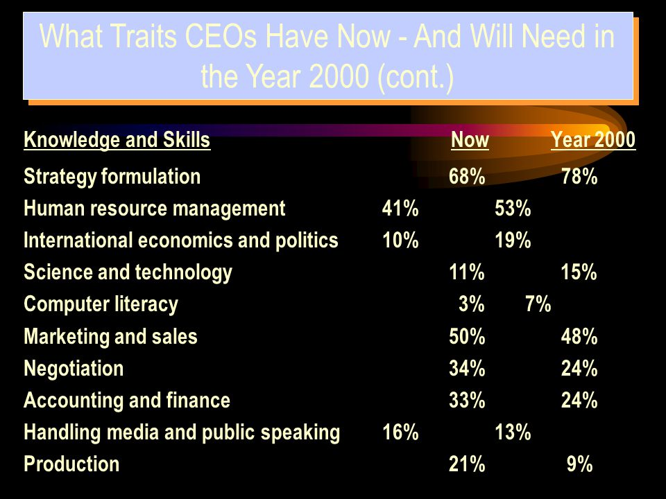 Strategy formulation 68% 78% Human resource management 41% 53% International economics and politics 10% 19% Science and technology 11% 15% Computer li