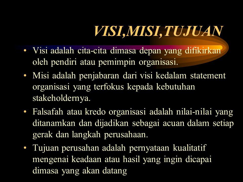 VISI,MISI,TUJUAN Visi adalah cita-cita dimasa depan yang difikirkan oleh pendiri atau pemimpin organisasi. Misi adalah penjabaran dari visi kedalam st