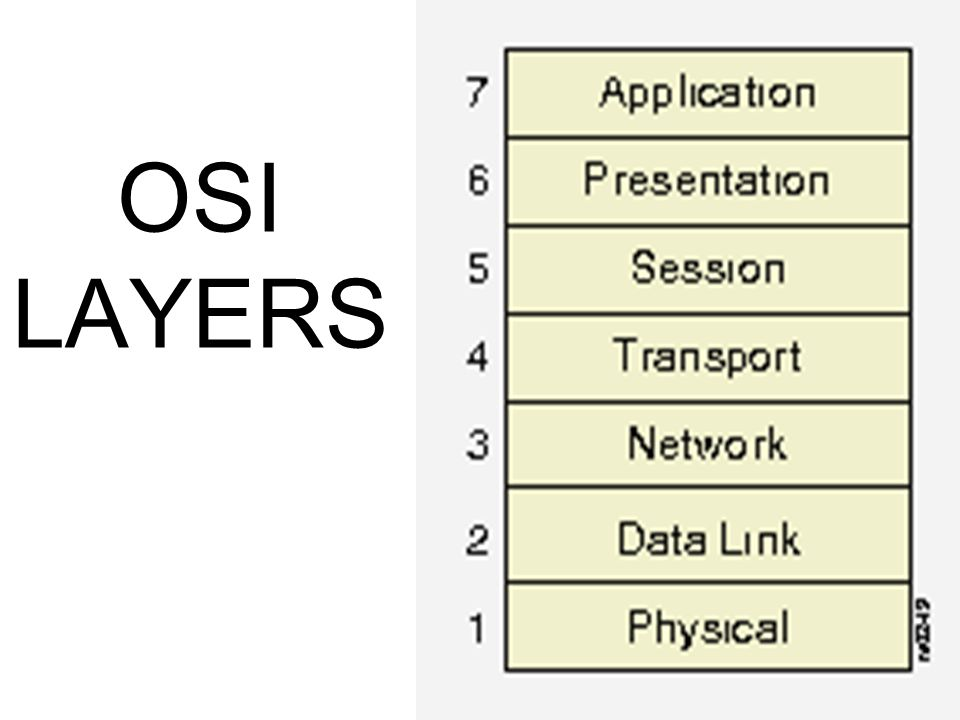 Protocols OSI model hanyalah kerangka konsep untuk melakukan komunikasi antar komputer.