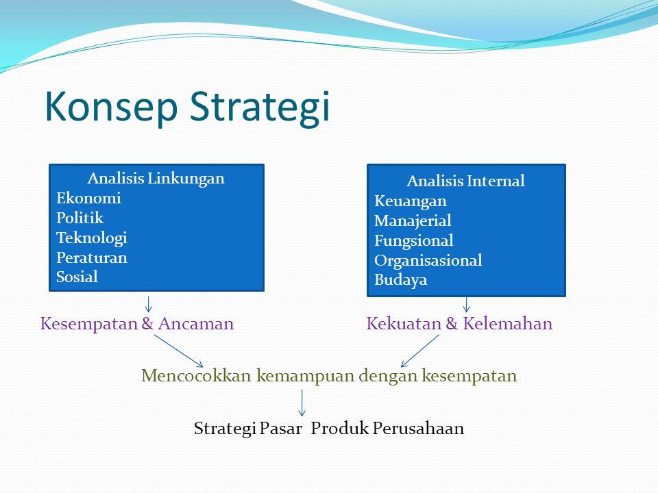 Konsep Strategi Kesempatan & Ancaman Kekuatan & Kelemahan Mencocokkan kemampuan dengan kesempatan Strategi Pasar Produk Perusahaan Analisis Linkungan