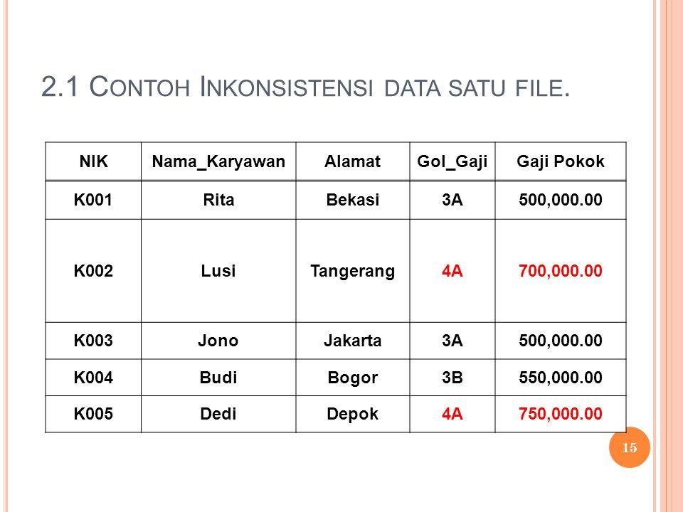 2.1 C ONTOH I NKONSISTENSI DATA SATU FILE.