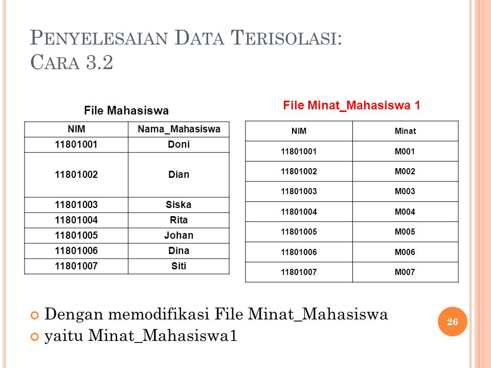P ENYELESAIAN D ATA T ERISOLASI : C ARA 3.2 Dengan memodifikasi File Minat_Mahasiswa yaitu Minat_Mahasiswa1 26 File Minat_Mahasiswa 1 NIMMinat 11801001M001 11801002M002 11801003M003 11801004M004 11801005M005 11801006M006 11801007M007 File Mahasiswa NIMNama_Mahasiswa 11801001Doni 11801002Dian 11801003Siska 11801004Rita 11801005Johan 11801006Dina 11801007Siti