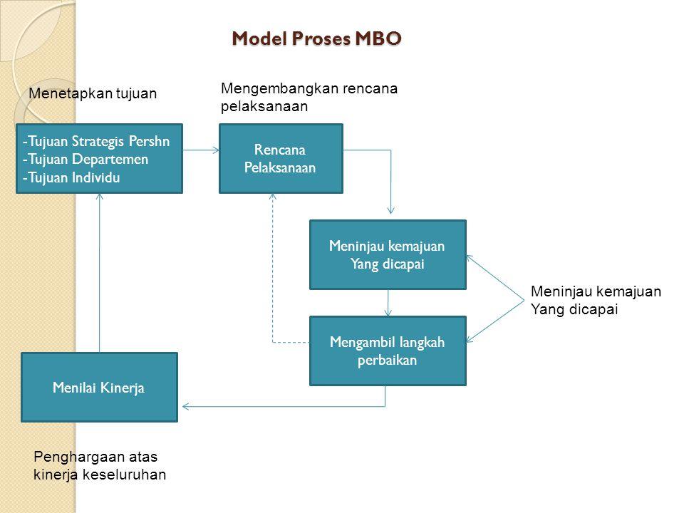 Model Proses MBO -Tujuan Strategis Pershn -Tujuan Departemen -Tujuan Individu Rencana Pelaksanaan Mengambil langkah perbaikan Meninjau kemajuan Yang d