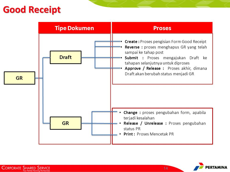14 Good Receipt GR Draft GR Tipe DokumenProses Create : Proses pengisian Form Good Receipt Reverse : proses menghapus GR yang telah sampai ke tahap po