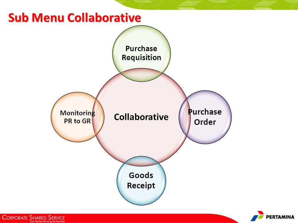 Sub Menu Collaborative Collaborative Purchase Requisition Purchase Order Goods Receipt Monitoring PR to GR