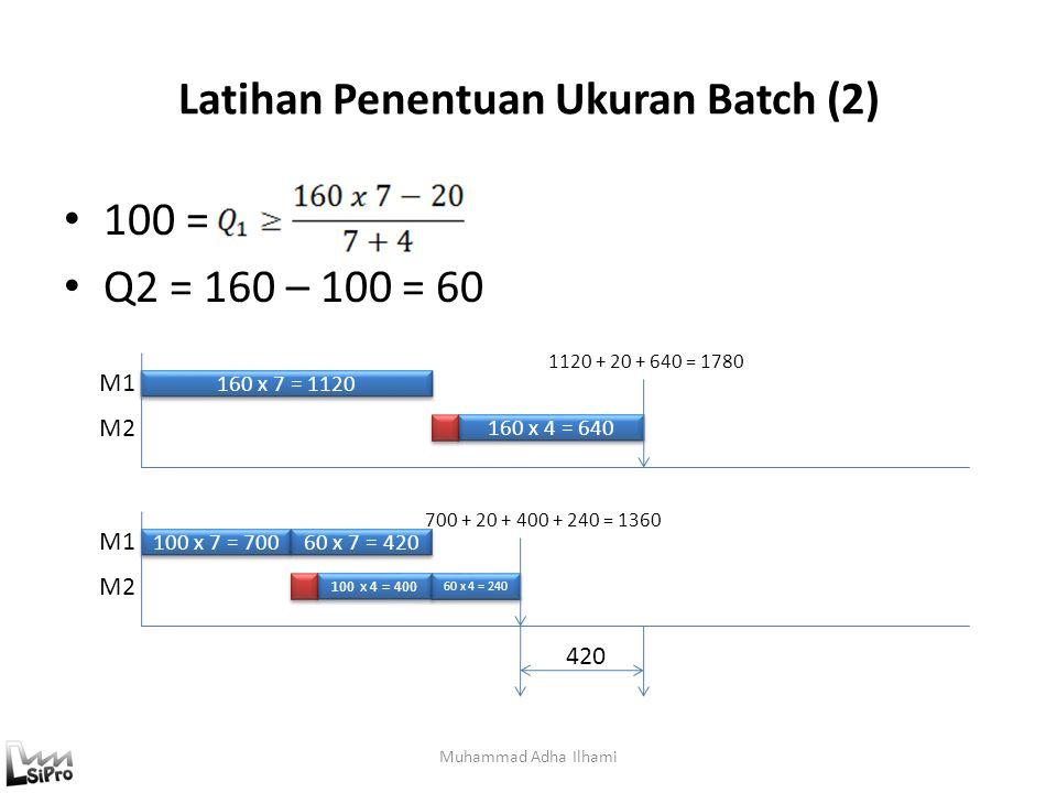 Latihan Penentuan Ukuran Batch (2) 100 = Q2 = 160 – 100 = 60 Muhammad Adha Ilhami 160 x 7 = 1120 160 x 4 = 640 M1 M2 100 x 7 = 700 100 x 4 = 400 M1 M2