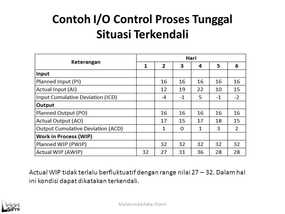 Contoh I/O Control Proses Tunggal Situasi Terkendali Muhammad Adha Ilhami Actual WIP tidak terlalu berfluktuatif dengan range nilai 27 – 32. Dalam hal