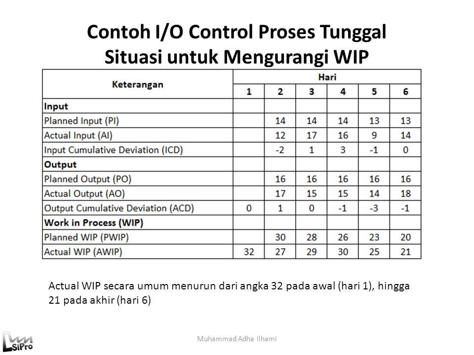 Contoh I/O Control Proses Tunggal Situasi untuk Mengurangi WIP Muhammad Adha Ilhami Actual WIP secara umum menurun dari angka 32 pada awal (hari 1), h