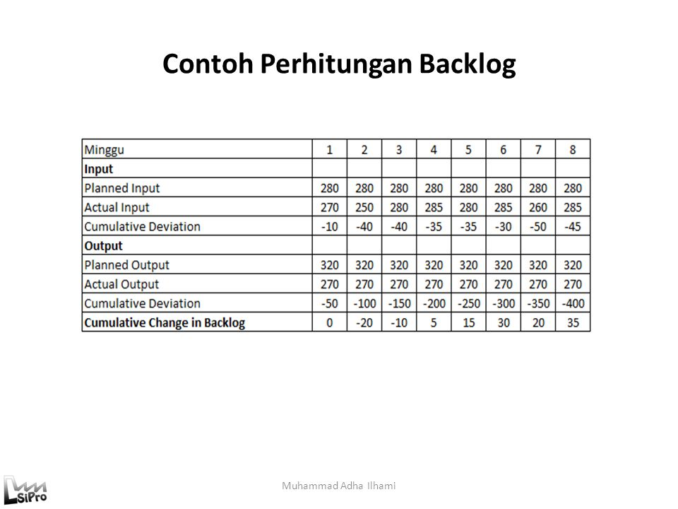 Contoh Perhitungan Backlog Muhammad Adha Ilhami