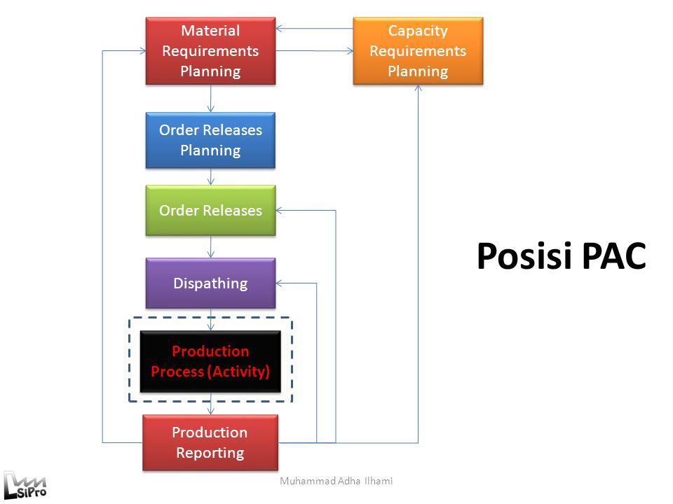 Prinsip I/O Control Jika proses produksi hanya melibatkan satu proses tunggal (satu work center) maka perhitungan WIP yang ada di dalam lantai produksi dapat dihitung dengan cara sebagai berikut: ICD i = ICD i-1 – PI i + AI i OCD i =OCD i-1 – PO i + AO i PWIP i = PWIP i-1 + PI i – PO i AWIP i = AWIP i-1 + AI i – AO i Dimana: PI i : Planned Inventory periode i AI i : Actual Inventory periode i ICD i : Inventory Cumulative Deviation periode i PO i : Planned Output periode i AO i : Actual Output periode i OCD i : Output Cumulative Deviation periode i PWIP i : Planned Work in Process periode i AWIP i : Actual Work in Process Periode i Muhammad Adha Ilhami