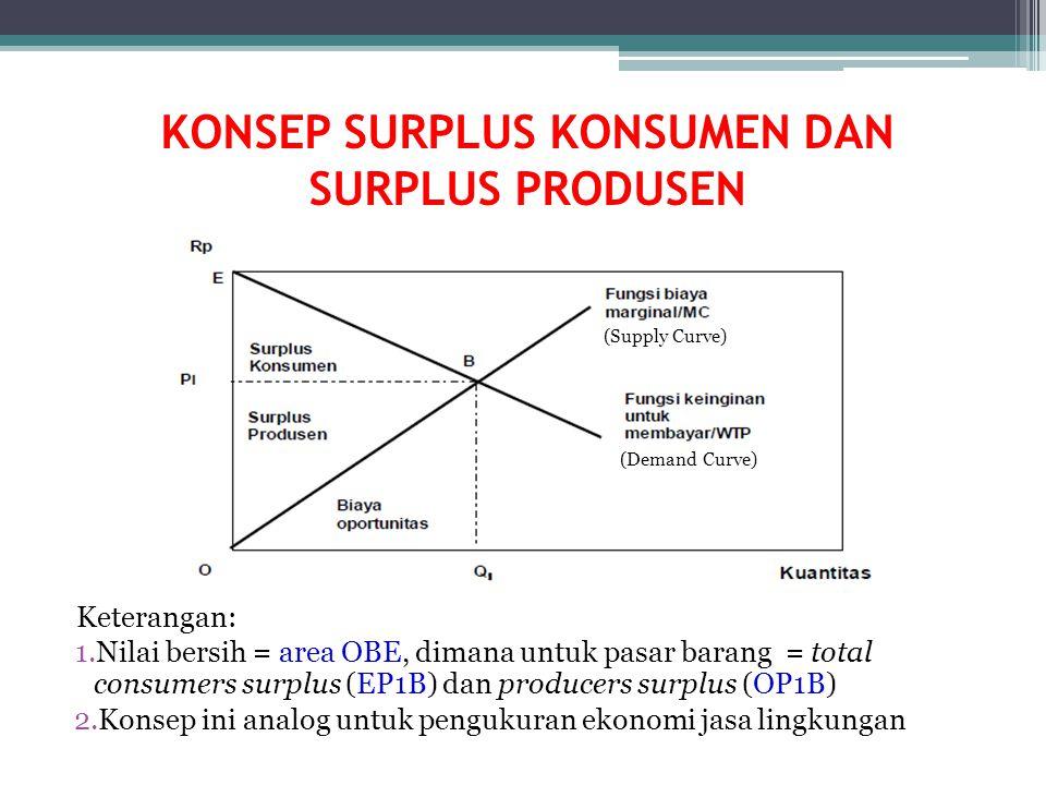 Keterangan: 1.Nilai bersih = area OBE, dimana untuk pasar barang = total consumers surplus (EP1B) dan producers surplus (OP1B) 2.Konsep ini analog unt