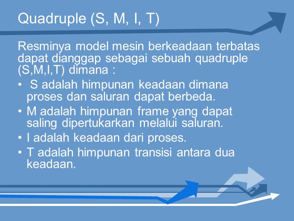 Quadruple (S, M, I, T) Resminya model mesin berkeadaan terbatas dapat dianggap sebagai sebuah quadruple (S,M,I,T) dimana : S adalah himpunan keadaan dimana proses dan saluran dapat berbeda.