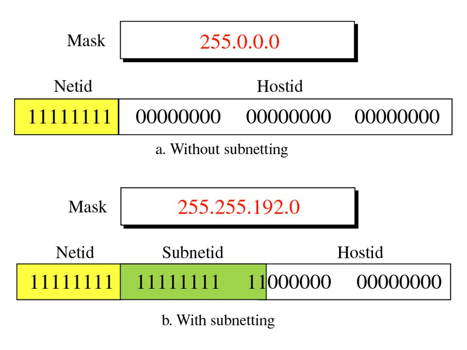 450 IP 256 128 64 32 16 8 4 2 1 NNNNNNNN.NNNNNNNN.NNNNNNNH.HHHHHHHH 172.0.0.0/23 subnet mask=255.255.254.0 2 7 – 2 = 128 subnet 2 9 - 2 = 510 host 256 – 254 = 2 hop per subnet subnet 1 = 172.0.0.1 – 172.0.1.254 invalid subnet 2 = 172.0.2.1 – 172.0.3.254 subnet 3 = 172.0.4.1 – 172.0.5.254 ….