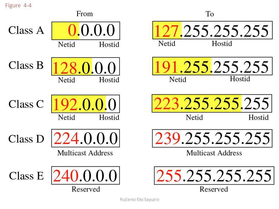 Jawab: Subnetmask dengan CIDR /29 artinya 255.255.255.