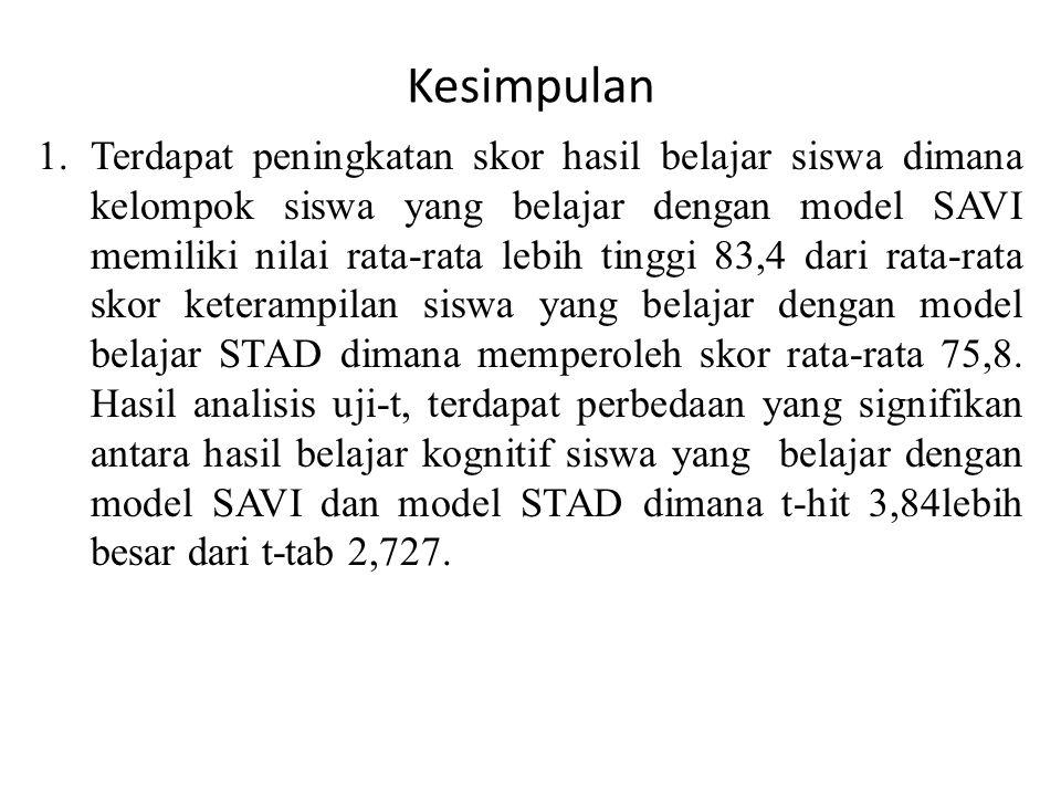 Kesimpulan 1.Terdapat peningkatan skor hasil belajar siswa dimana kelompok siswa yang belajar dengan model SAVI memiliki nilai rata-rata lebih tinggi 83,4 dari rata-rata skor keterampilan siswa yang belajar dengan model belajar STAD dimana memperoleh skor rata-rata 75,8.