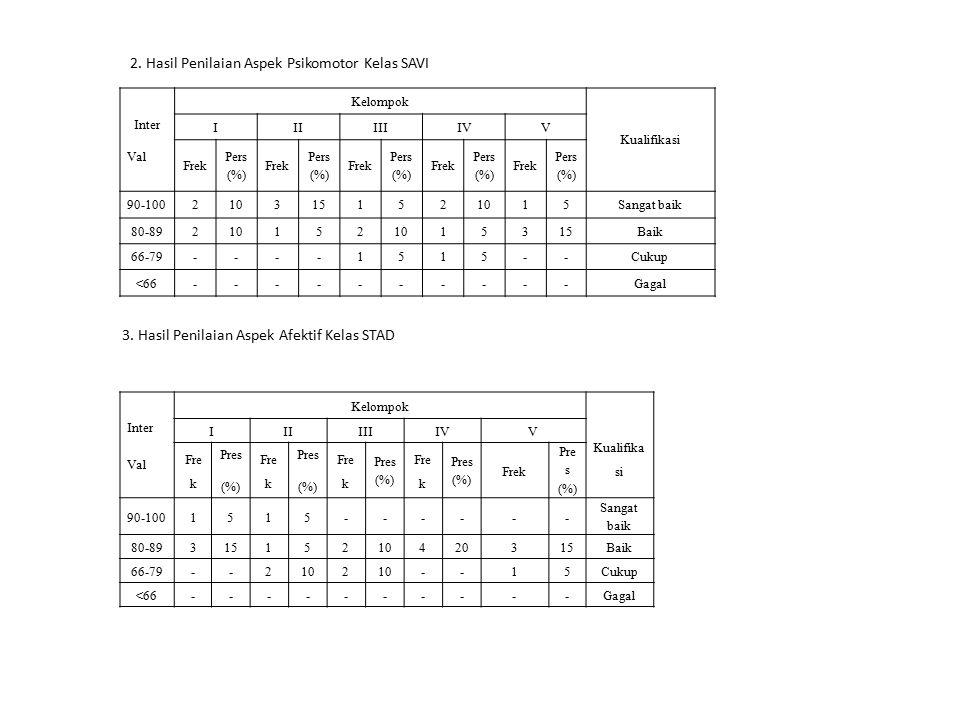 2. Hasil Penilaian Aspek Psikomotor Kelas SAVI Inter Val Kelompok Kualifikasi IIIIIIIVV Frek Pers (%) Frek Pers (%) Frek Pers (%) Frek Pers (%) Frek P