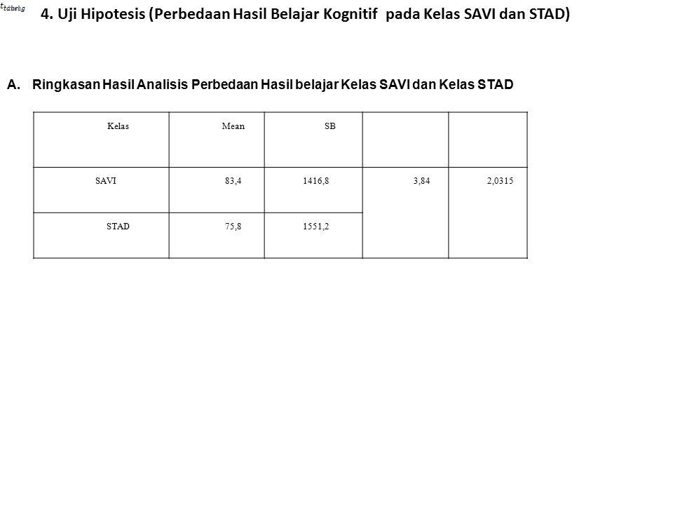 4. Uji Hipotesis (Perbedaan Hasil Belajar Kognitif pada Kelas SAVI dan STAD) A.Ringkasan Hasil Analisis Perbedaan Hasil belajar Kelas SAVI dan Kelas S