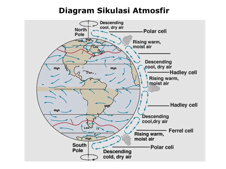 Circulation in the atmosphere Diagram Sikulasi Atmosfir