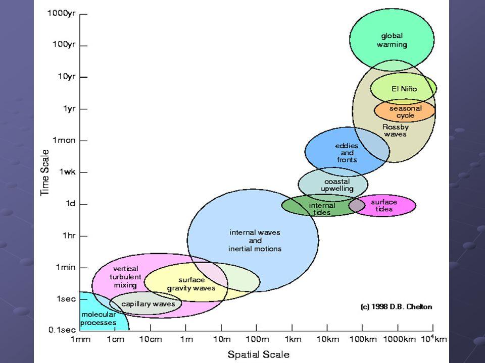 Sirkulasi Rata-rata (Mean Circulation) di Lautan Gulf Stream