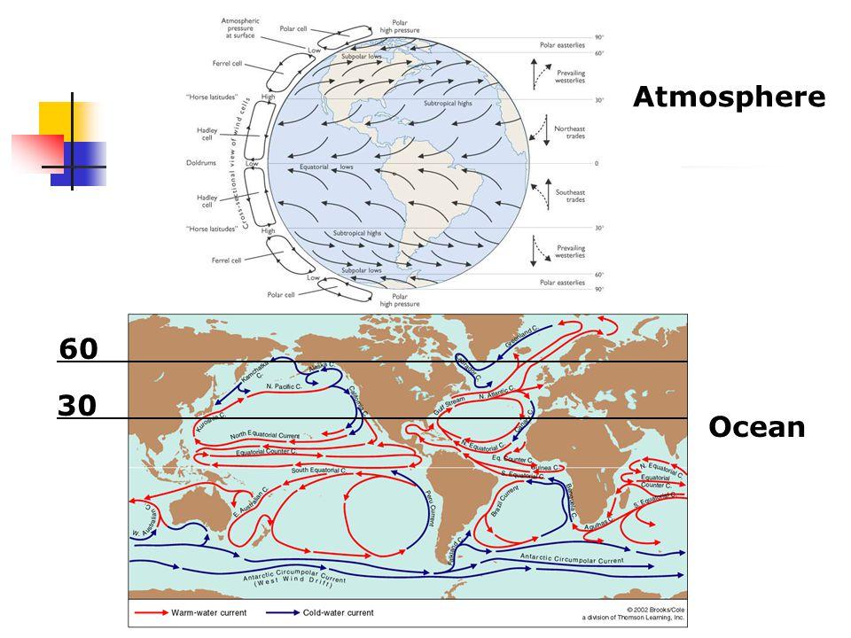 Atmosphere Ocean 30 60