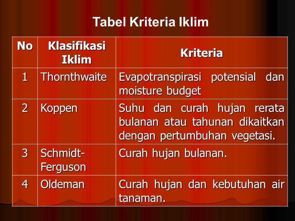 Tabel Kriteria Iklim No Klasifikasi Iklim Kriteria 1Thornthwaite Evapotranspirasi potensial dan moisture budget 2Koppen Suhu dan curah hujan rerata bu