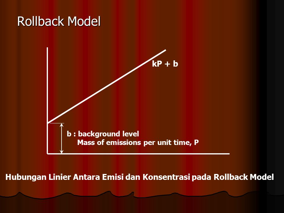 Rollback Model b : background level Mass of emissions per unit time, P kP + b Hubungan Linier Antara Emisi dan Konsentrasi pada Rollback Model