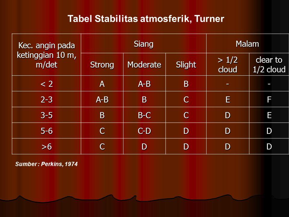 Tabel Stabilitas atmosferik, Turner Kec. angin pada ketinggian 10 m, m/det SiangMalam StrongModerateSlight > 1/2 cloud clear to 1/2 cloud < 2 AA-BB--