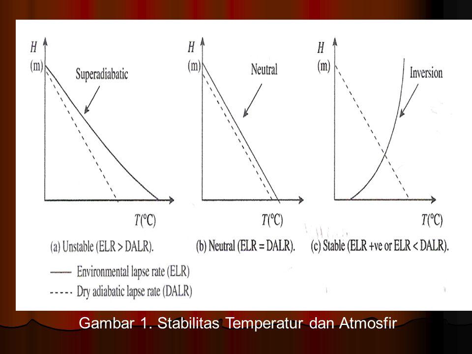 Tabel Kriteria Iklim No Klasifikasi Iklim Kriteria 1Thornthwaite Evapotranspirasi potensial dan moisture budget 2Koppen Suhu dan curah hujan rerata bulanan atau tahunan dikaitkan dengan pertumbuhan vegetasi.