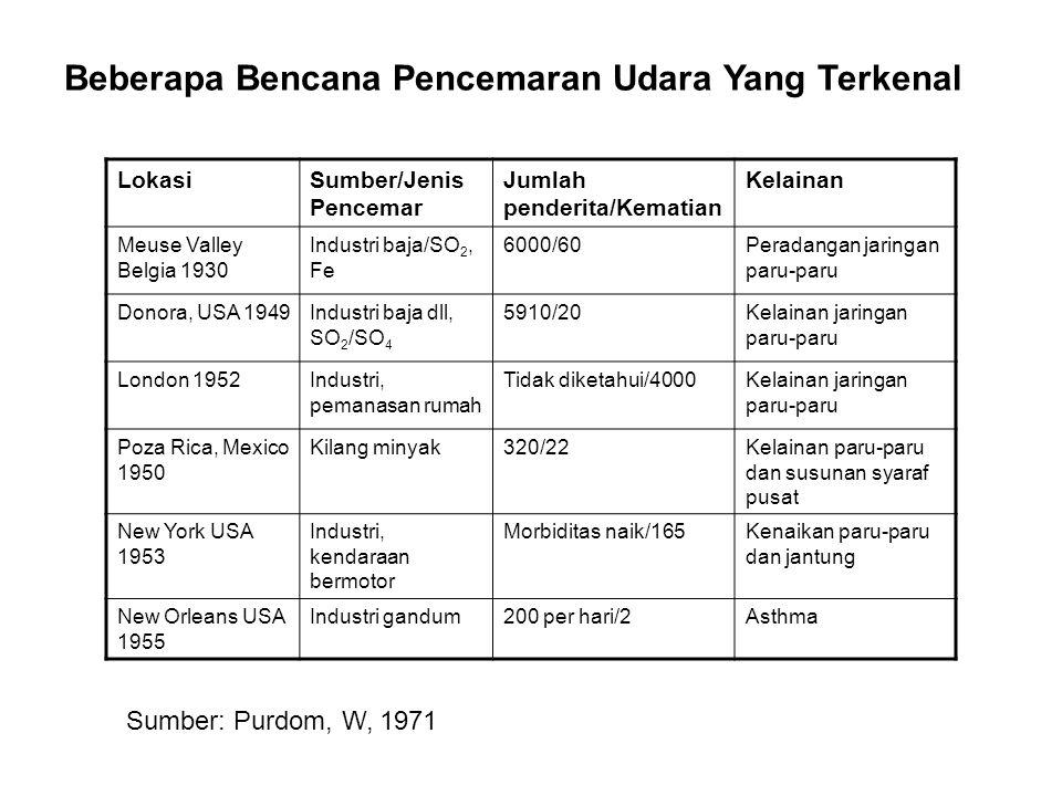 Zat-zat Pencemar Udara Terdapat banyak zat-zat pencemar udara yang dapat diidentifikasi, namun beberapa di antaranya yang utama adalah sebagaimana disajikan dalam tabel di bawah.