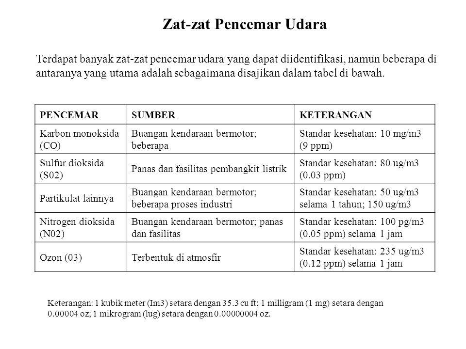 Kota Presentase Data (%) BaikSedang Tidak Sehat Sangat Tidak Sehat Berbaha ya Tidak Ada Parameter Kritis Jakarta6612616O3 Semarang4934116PM10 Surabaya1273313PM10 Bandung17191PM10 Medan157366PM10 Denpasar53398PM10 Jambi6391PM10 Pontianak4917161152PM10 Palangkaraya64942615PM10 Pekan Baru145810116PM10 INDEX STANDAR PENCEMAR UDARA Parameter yang dipantau dan diubah ke dalam ISPU adalah Partikulat (PM10), Karbon Monoksida (CO), Sulfur Dioksida (S02), Nitrogen Dioksida (N02), Ozon (03).