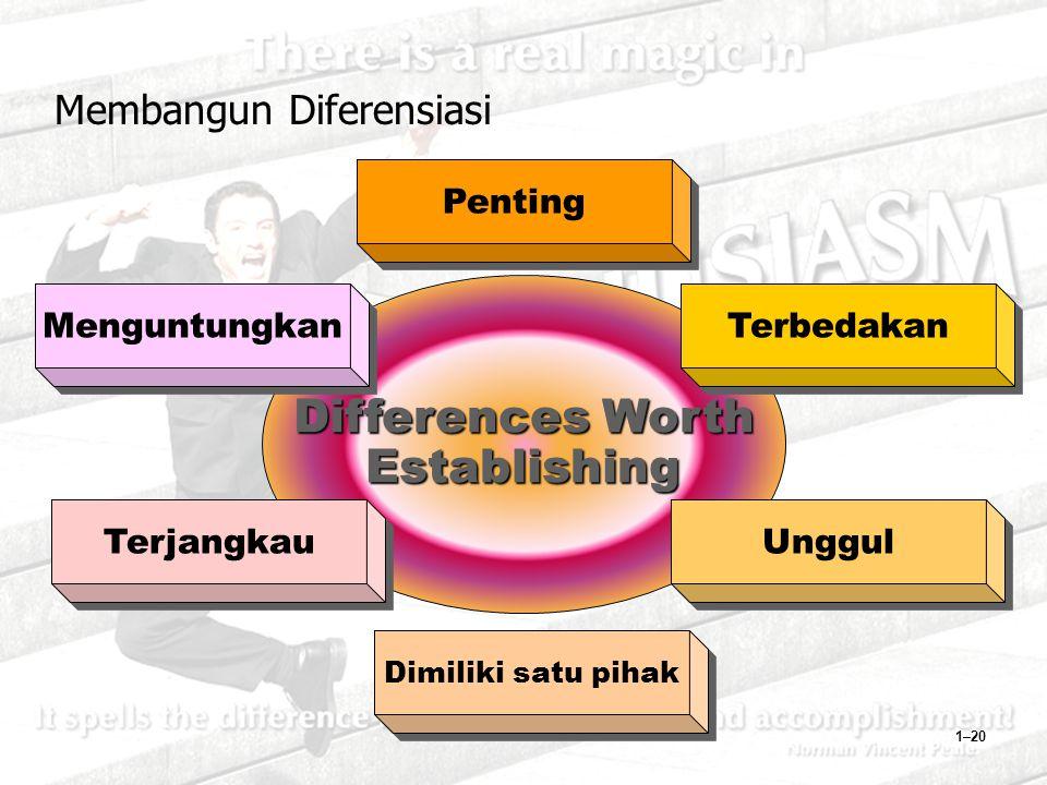 1–20 Differences Worth Establishing Terjangkau Unggul Menguntungkan Dimiliki satu pihak Terbedakan Penting Membangun Diferensiasi