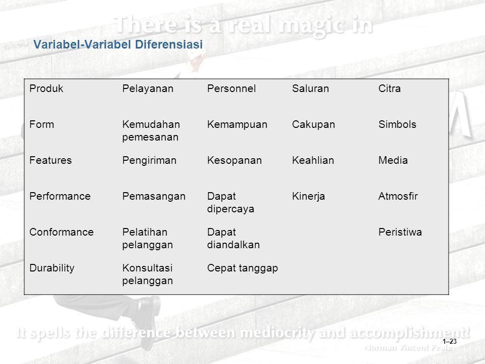 1–23 Variabel-Variabel Diferensiasi ProdukPelayananPersonnelSaluranCitra FormKemudahan pemesanan KemampuanCakupanSimbols FeaturesPengirimanKesopananKeahlianMedia PerformancePemasanganDapat dipercaya KinerjaAtmosfir ConformancePelatihan pelanggan Dapat diandalkan Peristiwa DurabilityKonsultasi pelanggan Cepat tanggap