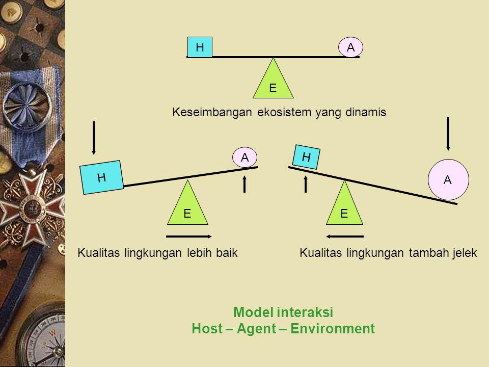 Model interaksi Host – Agent – Environment E HA E H A E H A Keseimbangan ekosistem yang dinamis Kualitas lingkungan lebih baik Kualitas lingkungan tam
